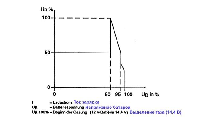 Зарядная характеристика I/UoWoWae